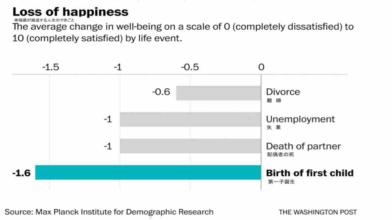 幸福度が減少する割合:上から、離婚・失業・配偶者との死別・第一子の誕生